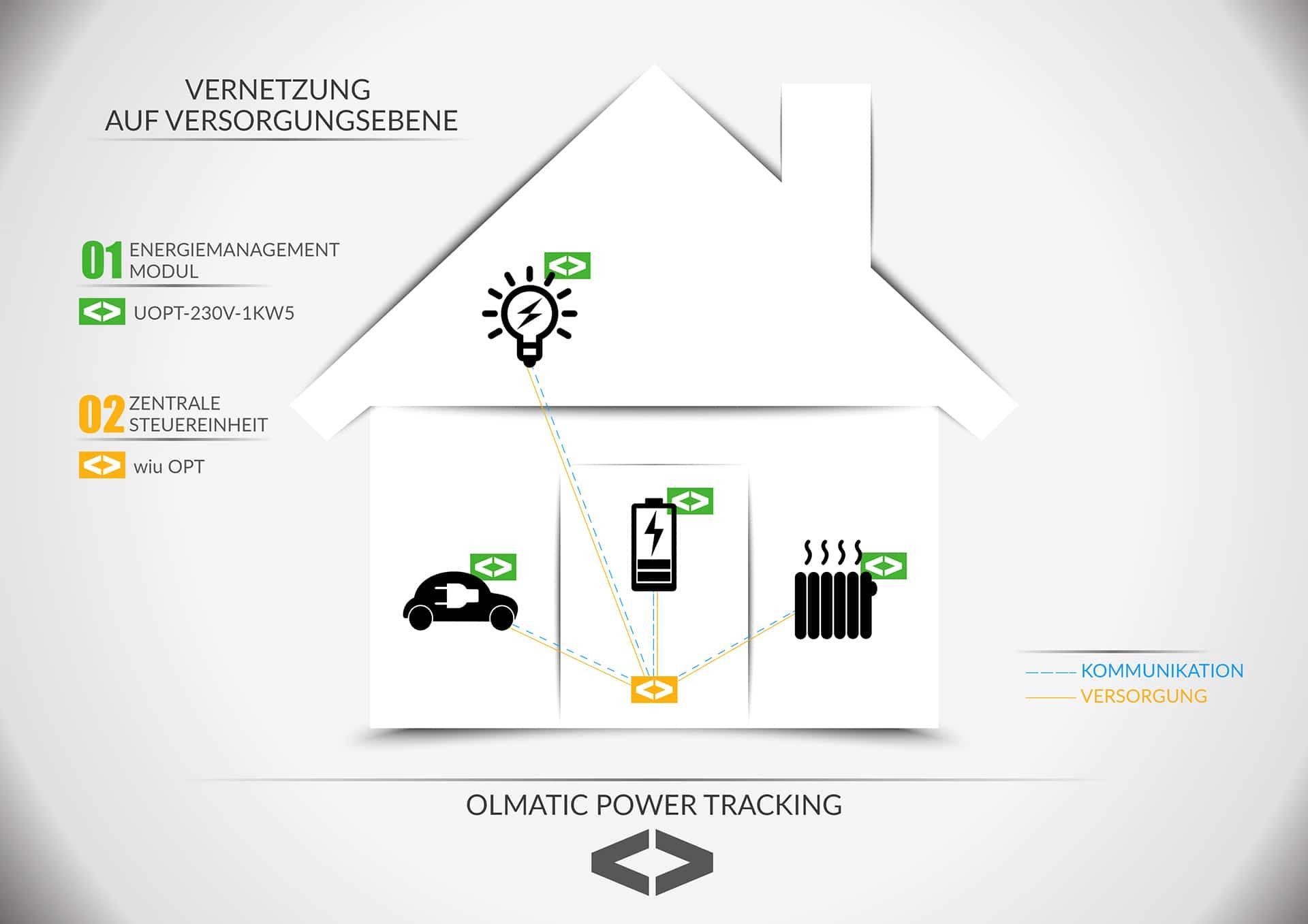 Zentrale und plattformunabhängige Vernetzung auf Versorgungsebene für die dynamische Energieverteilung im Smart Home